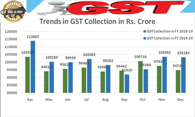GST Revenue collection for December, 2019 ₹ 1,03,184