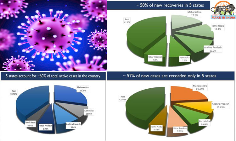 UPDATES on COVID-19 58% Daily New Recoveries come from 5 States